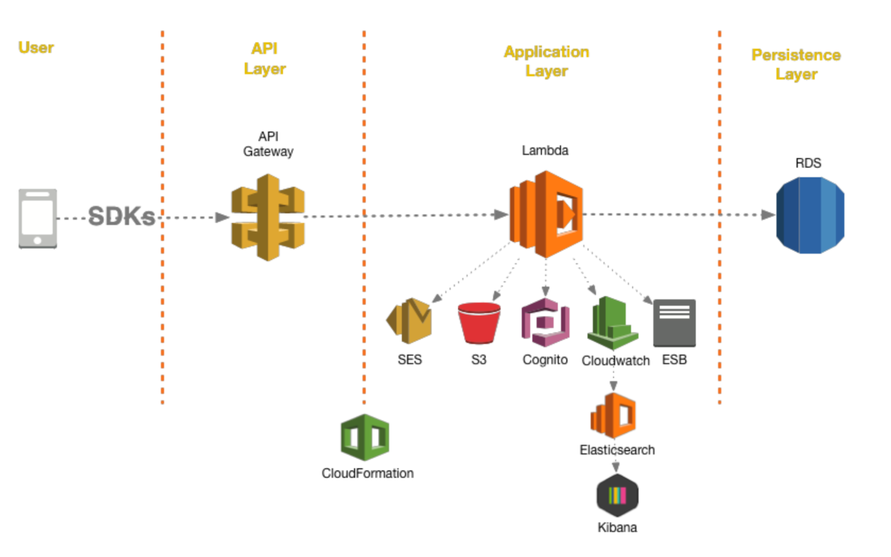 AWS Solutions after