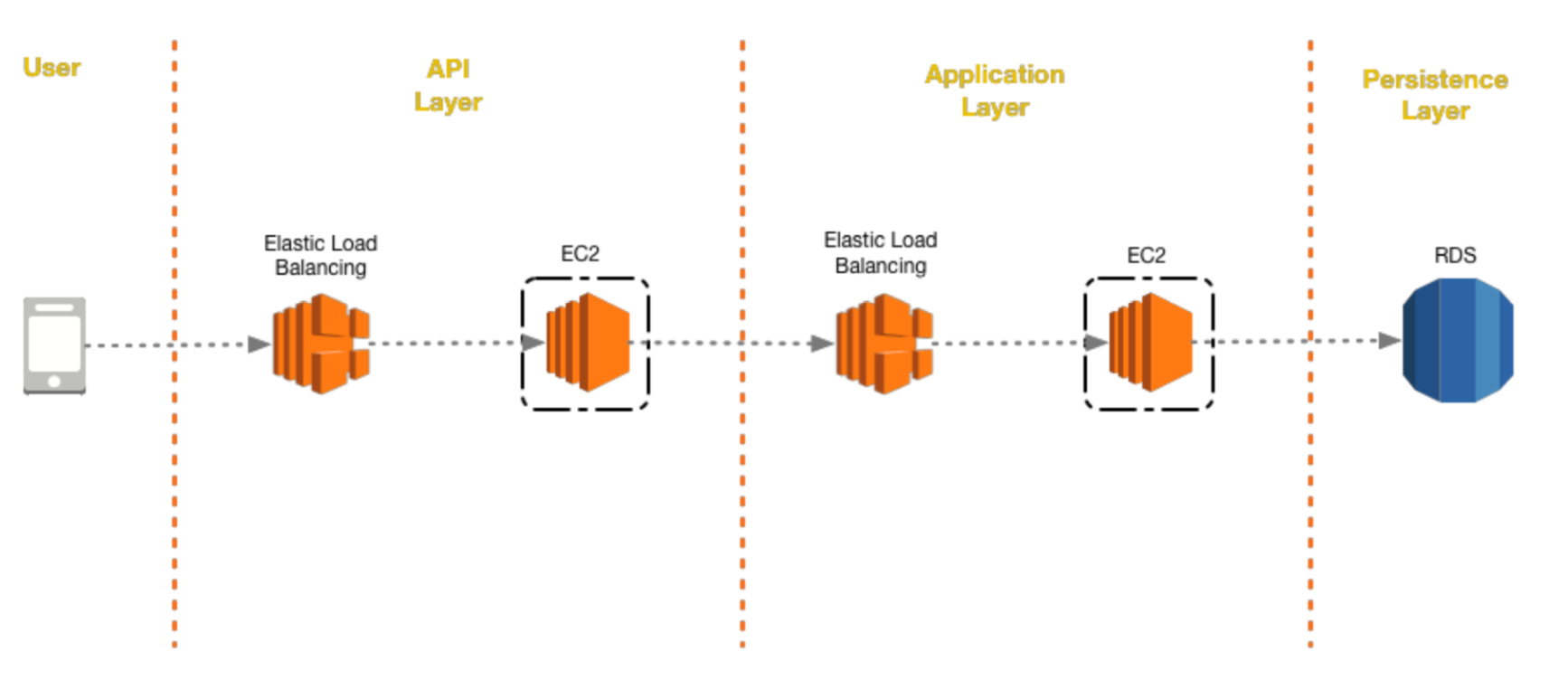 aws solutions before