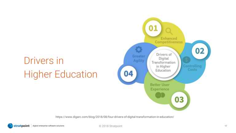 Industry 4.0 Higher Education