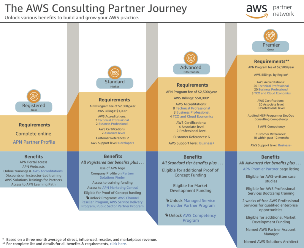 aws consulting journey